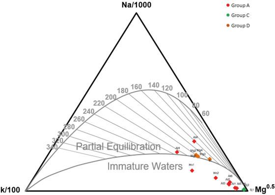Vista de Estudio geoquímico preliminar de aguas termales en