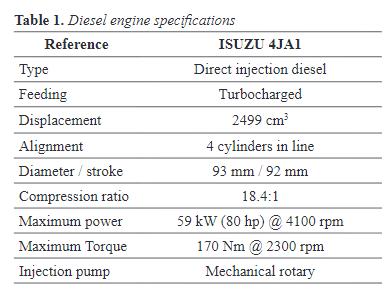 Vista de Estudio comparativo del ciclo indicado de un motor