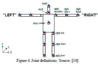 Vista de Implementación de ROS en sistema de control para un