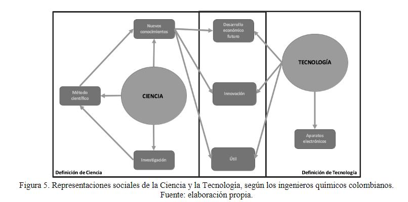 Vista De Exploración De La Percepción Social De La Ciencia Y La Tecnología De Ingenieros Químicos Colombianos Y Sus Docentes Revista Uis Ingenierías